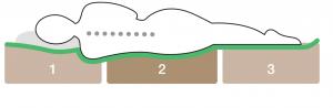 Matratze 3-Zonen