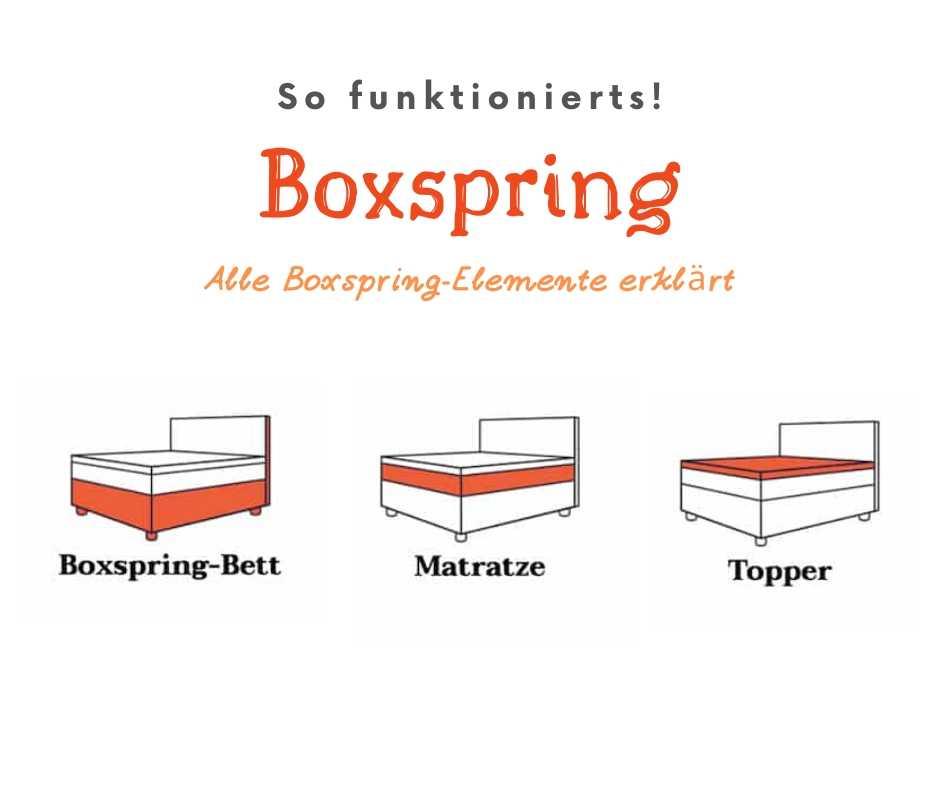 Mobile Banner Boxspring Erklärt