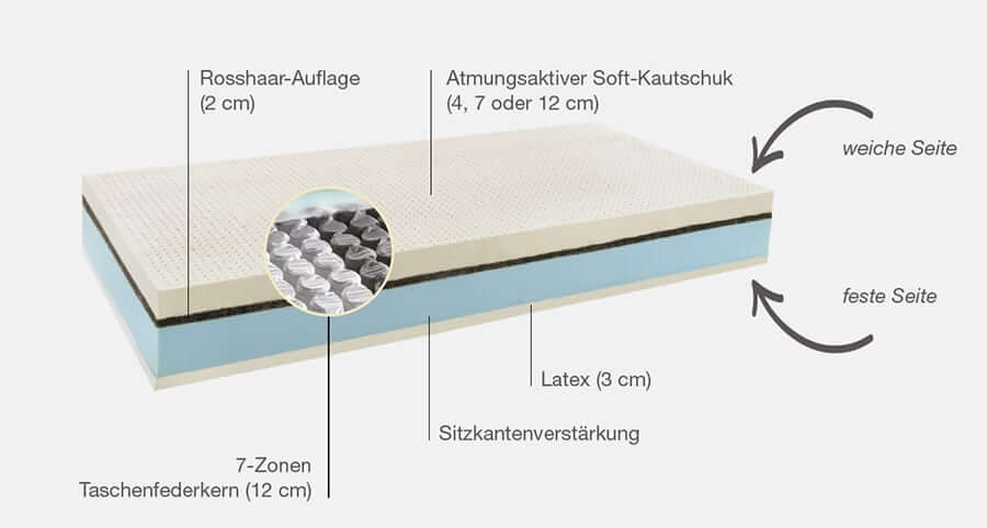 NaturaBoxspring-erklärt